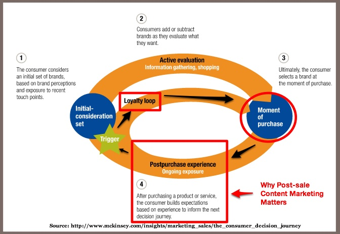 Post-sales content in the McKinsey Customer Journey