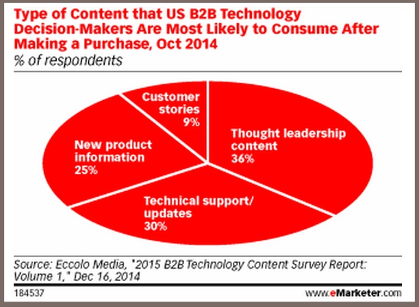 Post Sales Content Desired Post-Purchase - eMarketer