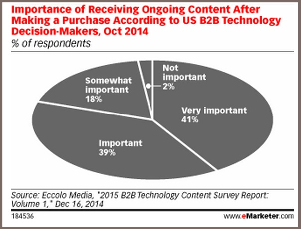 Post-Sales Content Importance for B2B-2014-eMarketer-Chart