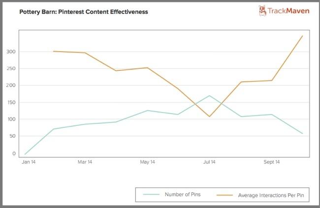 Pottery Barn-Social Media Quality tracked by Track Maven-1