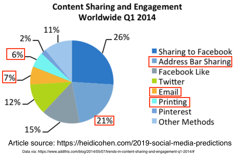 Content sharing and engagement