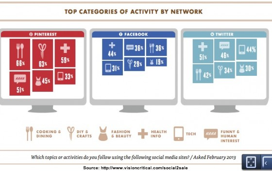 Product category by social media network