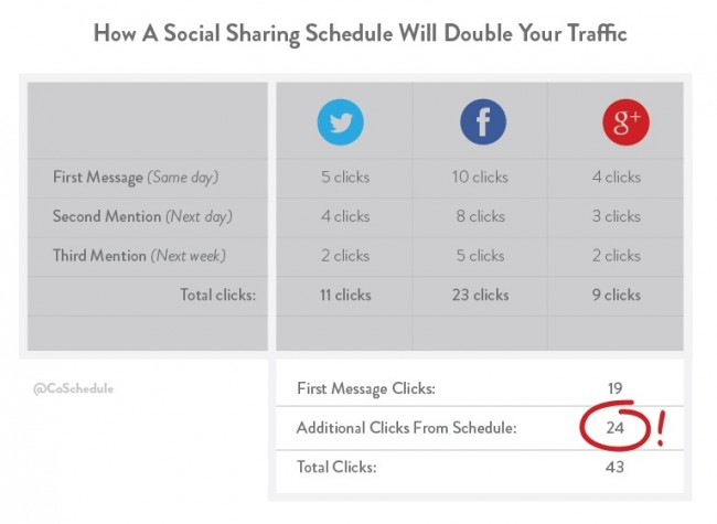 Promote Your Blog With Social Media-1