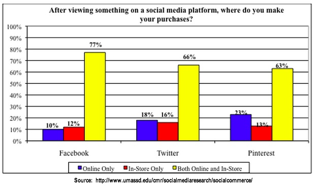 Millenials, social media and social commerce by platform