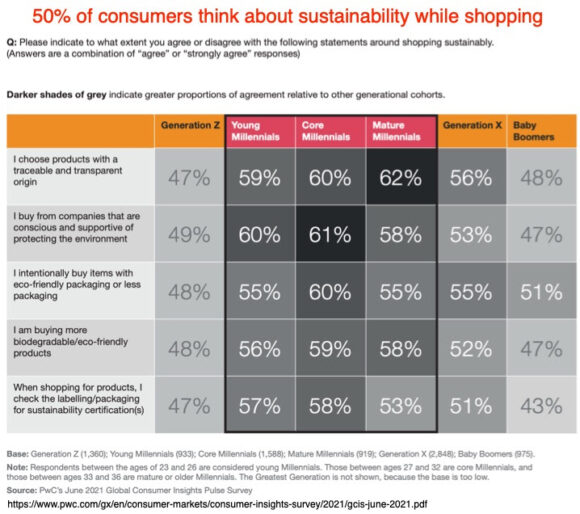 50% of consumers think about sustainability while shopping