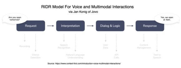 RIDR Model For Voice and Multimodal Interactions