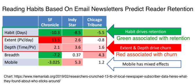 Reading habits based on email newsletters predict reader retention