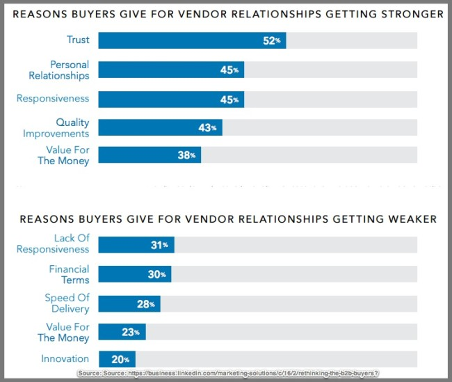 Reasons for B2B Customer-Vendor Disconnects-LinkedIn-2016-Chart