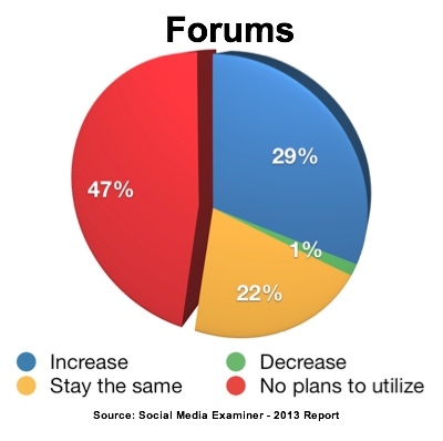 Report-2013-Forum Use