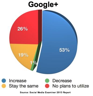 Report-2013-Google Plus