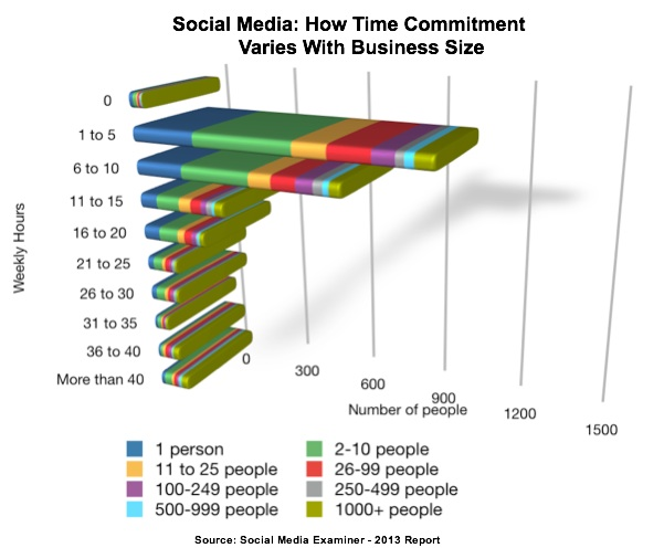Small Business: How to Find Time for Social Media - Heidi Cohen