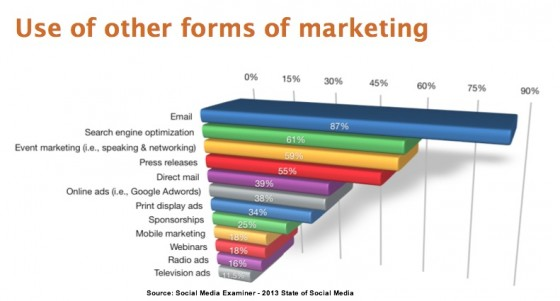Report-2013 - Integration with other marketing