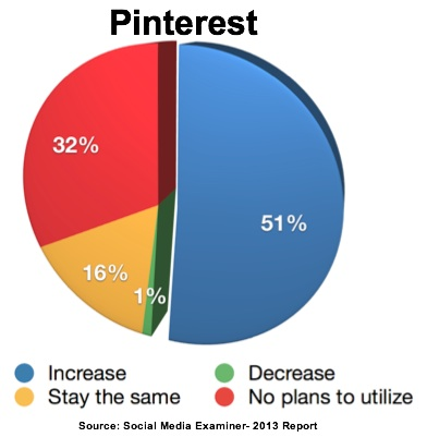 Report-2013-Pinterest Use