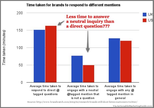 Research_ Brands on Twitter - Brandwatch-2