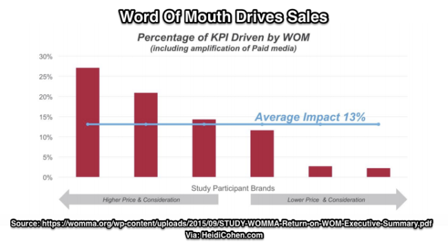 Word of Mouth Chart