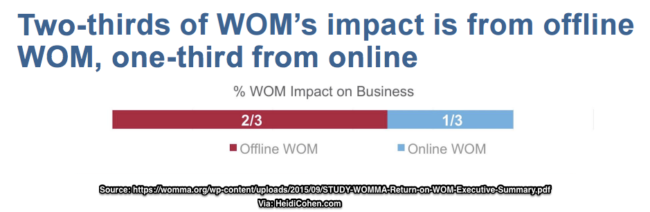 Word of Mouth impact online and offline