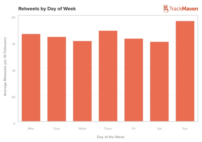 Retweets by Day of week -Track Maven- Dec 2013