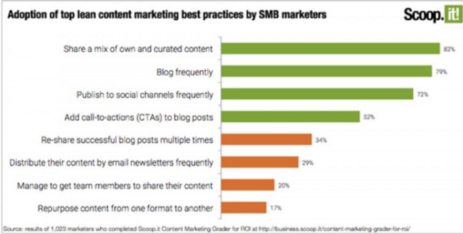 SMB_Content_Research_Via_ScoopIt-Chart