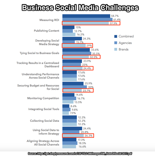 Challenges Faced When Businesses Use Social Media