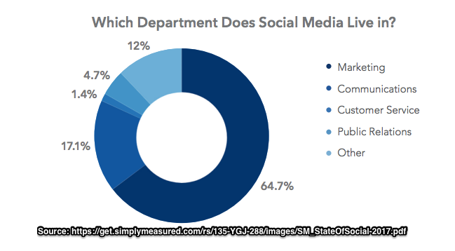 Business Use Social Media -Depart-Chart-2017