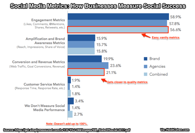 Business SOcial Media Use-SOcial Media Metrics-Chart-SimplyMeasured 2017 Research