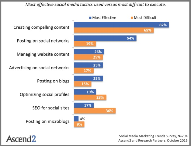 Social Media Marketing Tactics: Effectiveness VS Difficulty (Chart)