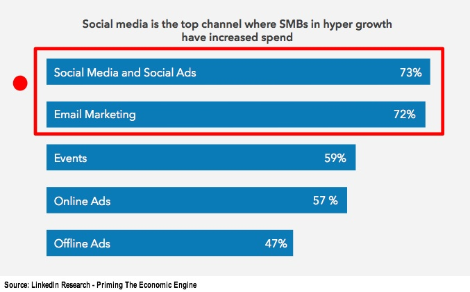 SOcial media followed by email used by hyper growth firms.