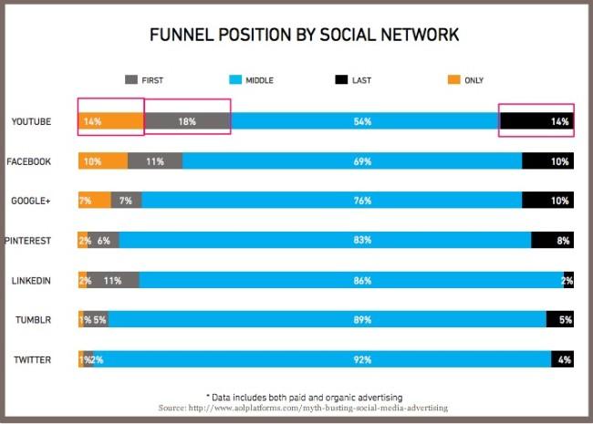 Social Media Conversion