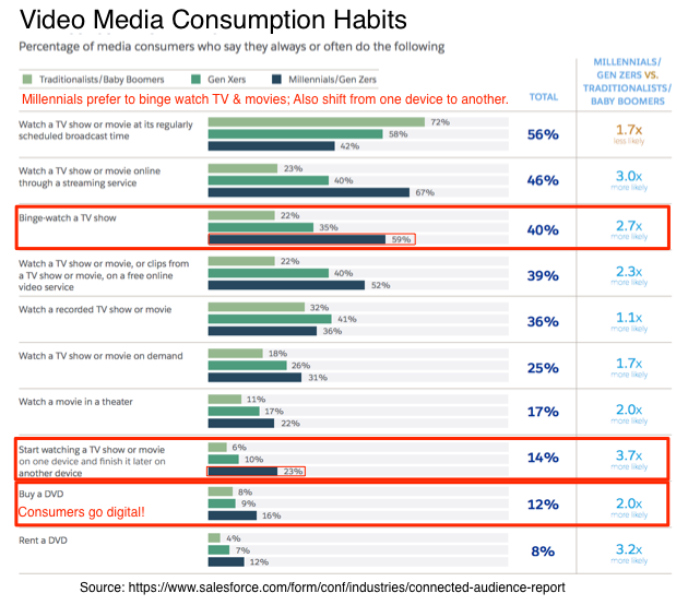 Video Media Consumption Habits