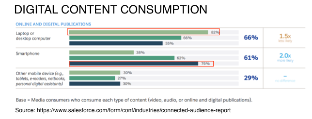 Digital Content Comsumption