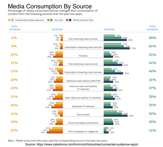 Audience Media Consumption by Source