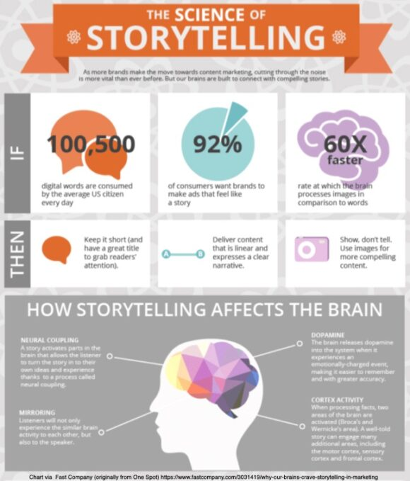 Storytelling and Content Marketing - The Science of Storytelling