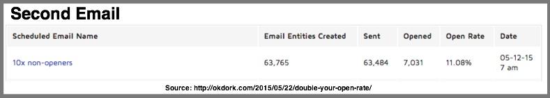 Second Email Rate-OkDork-Noah Kagan