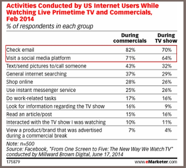 Second Screening During TV Time—It_s Not What You Think - eMarketer
