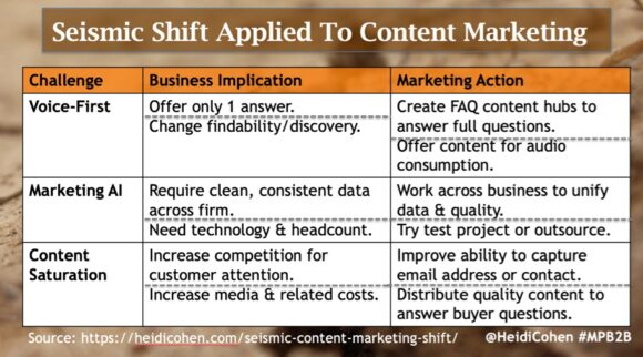 Seismic Content Marketing Shift Chart via @HeidiCohen