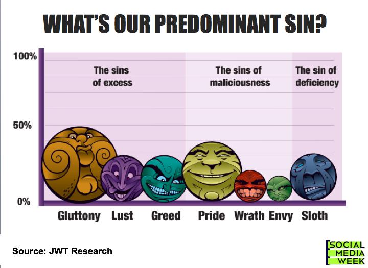 the seven deadly sins in spongebob