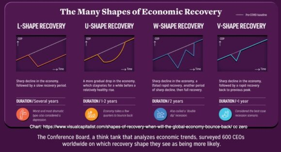 The Many Shapes of Economic Recovery
