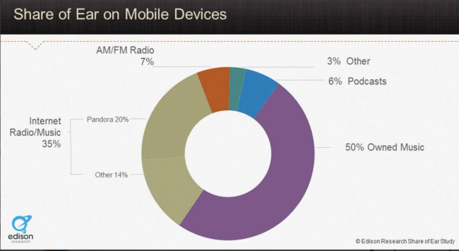 Audio content via smartphones - Research Chart-2015