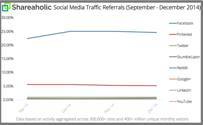 Shareaholic 2014 Social Media Traffic Referrals-Chart-2014