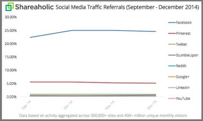 Shareaholic-Chart-4Q2014-Social Media Traffic by platform-1