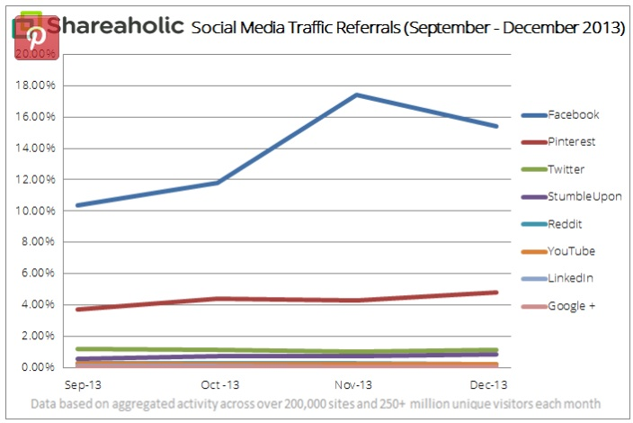 Shareaholic Social Media Traffic 4Q2013