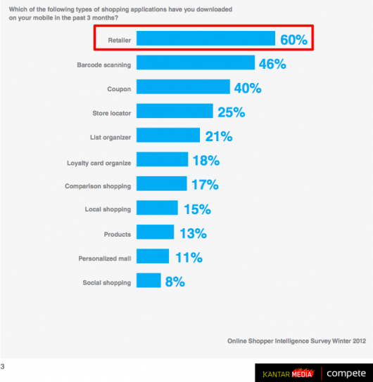 Shopping apps consumers prefer 1q2012 -