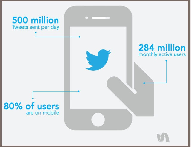 key 2015 Twitter trends