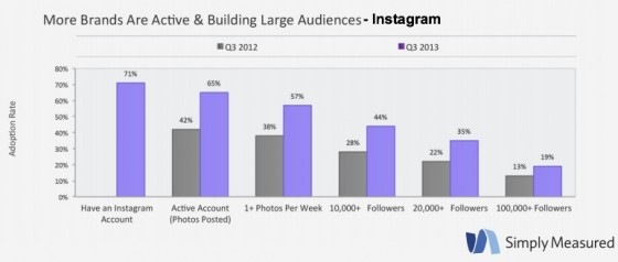 Simply_Measured_Instagram-3Q2013-Topline_results