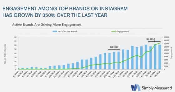 Simply_Measured_Instagram-Brand_Engagement_3Q2013