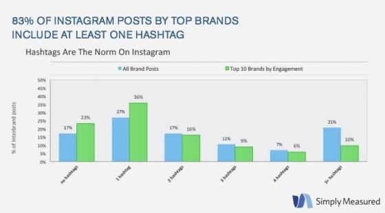 Simply_Measured_Instagram-Hashtag-3Q2013