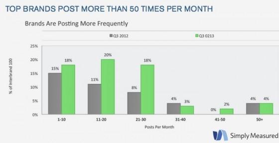 Simply_Measured_Instagram-Posts per Month-3Q2013
