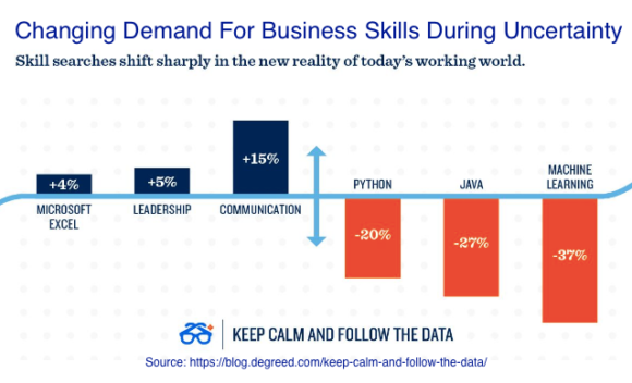 changing demand for business skills during uncertainly