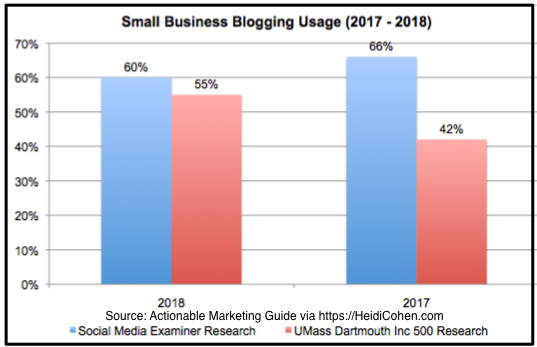 Small Business Blogging social media