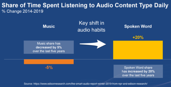 Share of time spent listening to audio content type daily